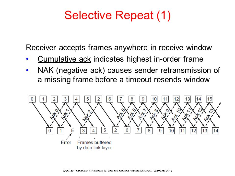 Selective Repeat (1) CN5E by Tanenbaum & Wetherall, © Pearson Education-Prentice Hall and D. Wetherall, 2011 Receiver accepts frames anywhere in recei