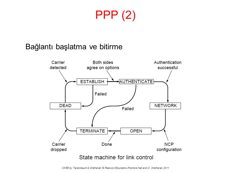 PPP (2) CN5E by Tanenbaum & Wetherall, © Pearson Education-Prentice Hall and D. Wetherall, 2011 Bağlantı başlatma ve bitirme State machine for link co