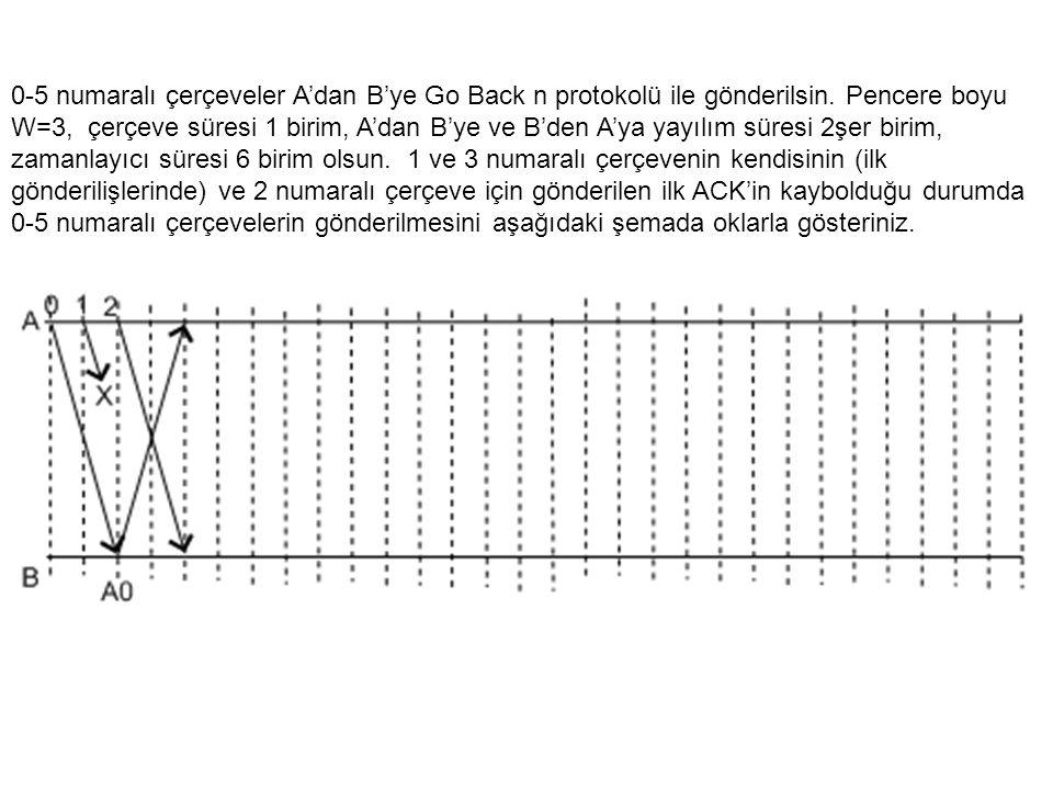 0-5 numaralı çerçeveler A'dan B'ye Go Back n protokolü ile gönderilsin.