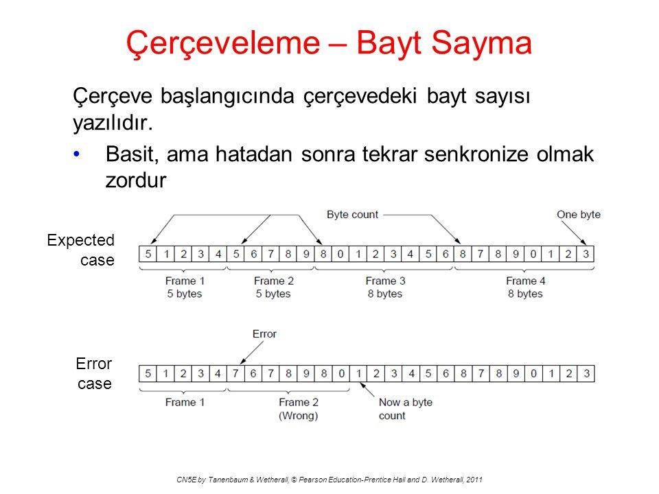 Çerçeveleme – Bayt Sayma CN5E by Tanenbaum & Wetherall, © Pearson Education-Prentice Hall and D.