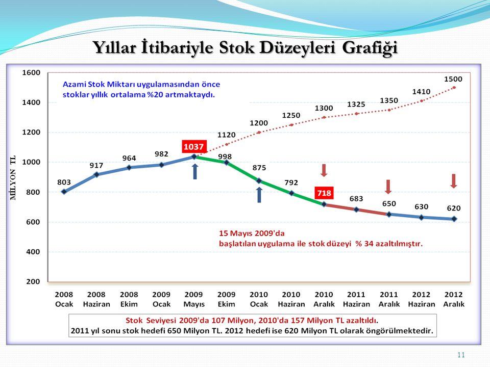11 Yıllar İtibariyle Stok Düzeyleri Grafiği