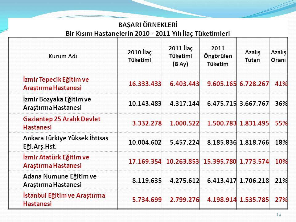16 BAŞARI ÖRNEKLERİ Bir Kısım Hastanelerin 2010 - 2011 Yılı İlaç Tüketimleri Kurum Adı 2010 İlaç Tüketimi 2011 İlaç Tüketimi (8 Ay) 2011 Öngörülen Tük
