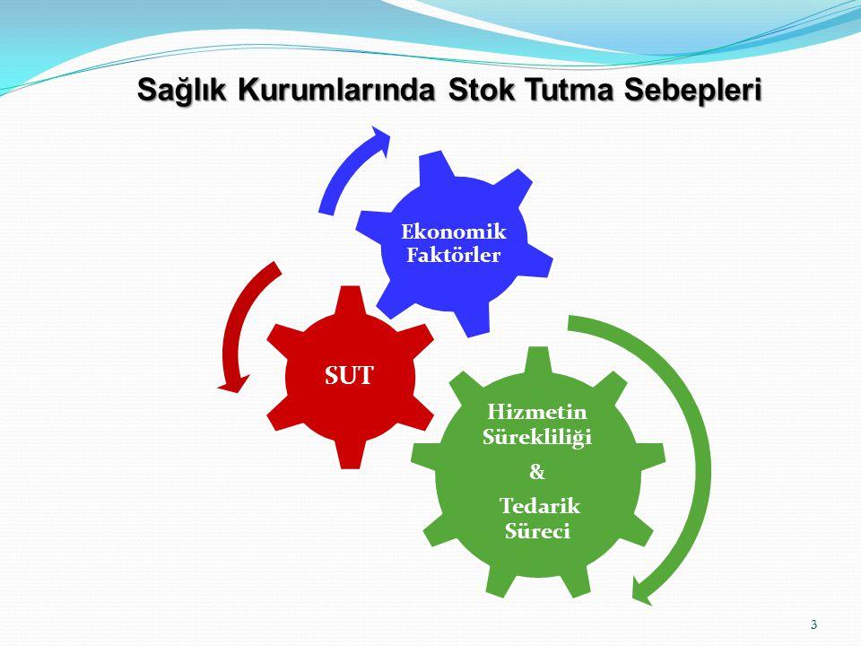 3 3 Sağlık Kurumlarında Stok Tutma Sebepleri Hizmetin Sürekliliği & Tedarik Süreci SUT Ekonomik Faktörler