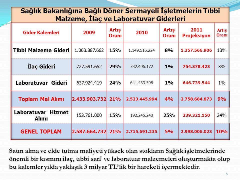 16 BAŞARI ÖRNEKLERİ Bir Kısım Hastanelerin 2010 - 2011 Yılı İlaç Tüketimleri Kurum Adı 2010 İlaç Tüketimi 2011 İlaç Tüketimi (8 Ay) 2011 Öngörülen Tüketim Azalış Tutarı Azalış Oranı İzmir Tepecik Eğitim ve Araştırma Hastanesi 16.333.4336.403.4439.605.1656.728.26741% İzmir Bozyaka Eğitim ve Araştırma Hastanesi 10.143.4834.317.1446.475.7153.667.76736% Gaziantep 25 Aralık Devlet Hastanesi 3.332.2781.000.5221.500.7831.831.49555% Ankara Türkiye Yüksek İhtisas Eği.Arş.Hst.