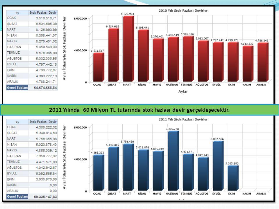 7 2011 Yılında 60 Milyon TL tutarında stok fazlası devir gerçekleşecektir.