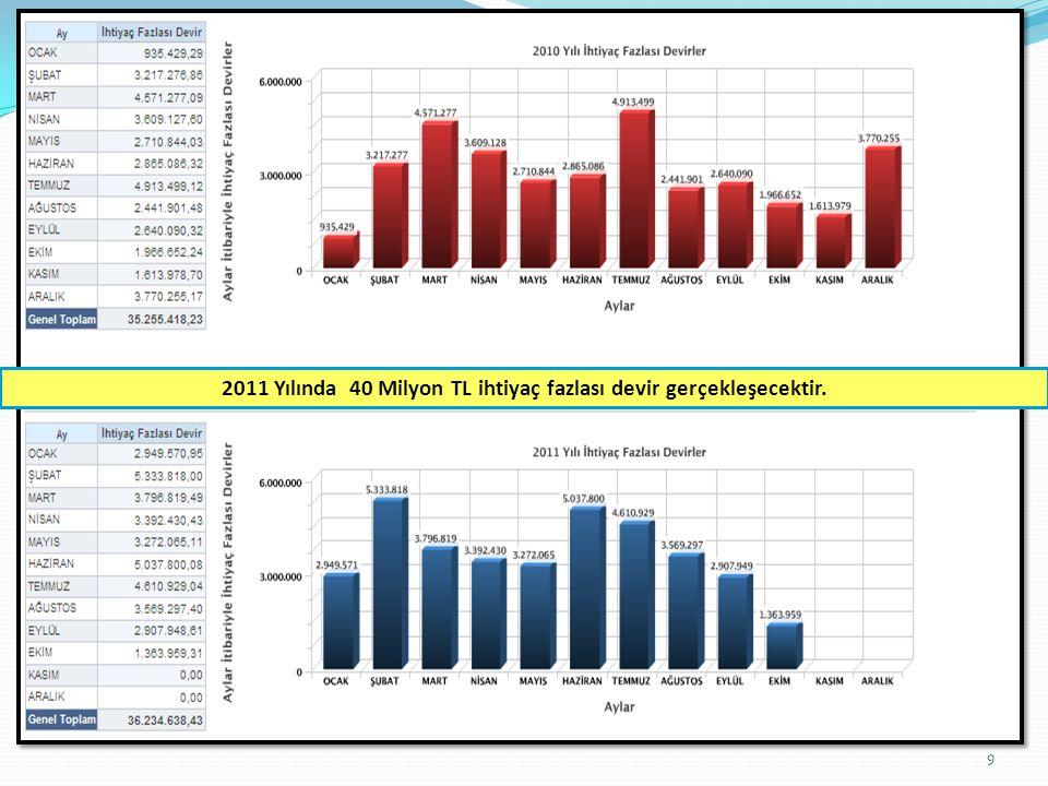 9 2011 Yılında 40 Milyon TL ihtiyaç fazlası devir gerçekleşecektir.