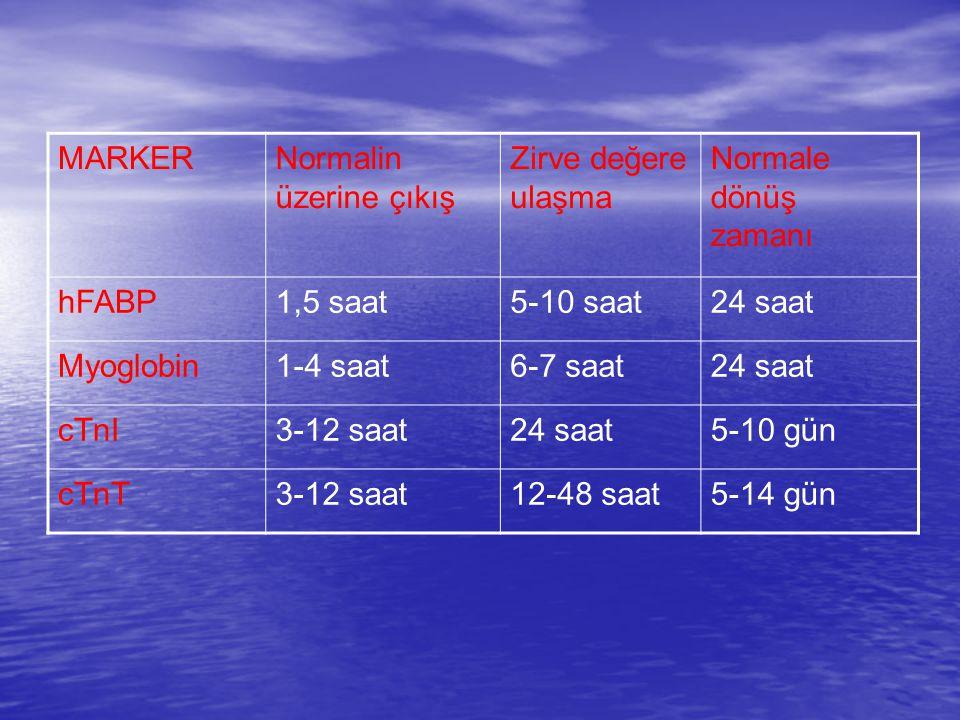 MARKERNormalin üzerine çıkış Zirve değere ulaşma Normale dönüş zamanı hFABP1,5 saat5-10 saat24 saat Myoglobin1-4 saat6-7 saat24 saat cTnI3-12 saat24 saat5-10 gün cTnT3-12 saat12-48 saat5-14 gün