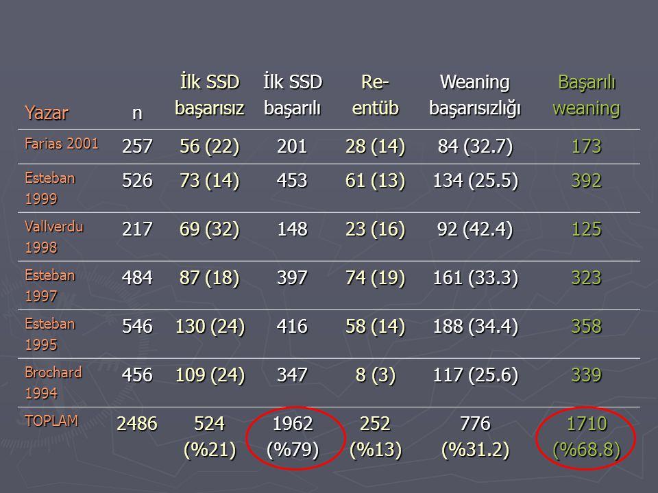 Yazarn İlk SSD başarısız İlk SSD başarılı Re- entüb Weaning başarısızlığı Başarılı weaning Farias 2001 257 56 (22) 201 28 (14) 84 (32.7) 173 Esteban 1