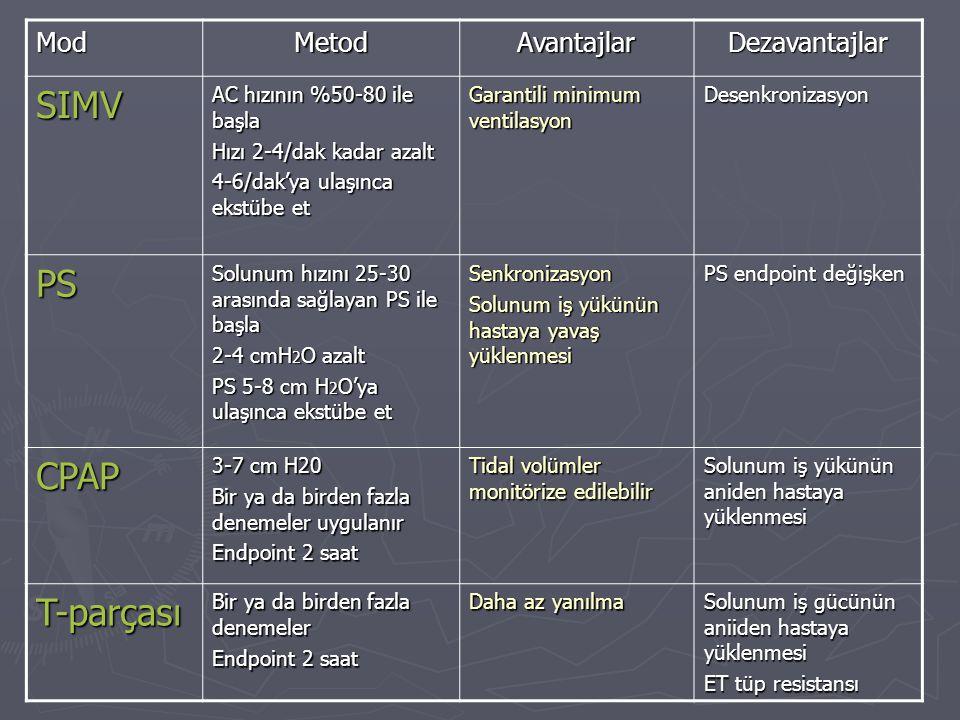 ModMetodAvantajlarDezavantajlar SIMV AC hızının %50-80 ile başla Hızı 2-4/dak kadar azalt 4-6/dak'ya ulaşınca ekstübe et Garantili minimum ventilasyon