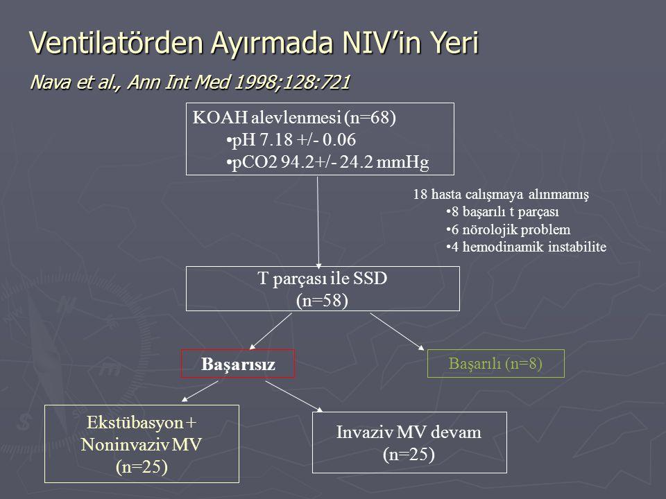 Ventilatörden Ayırmada NIV'in Yeri Nava et al., Ann Int Med 1998;128:721 KOAH alevlenmesi (n=68) pH 7.18 +/- 0.06 pCO2 94.2+/- 24.2 mmHg T parçası ile