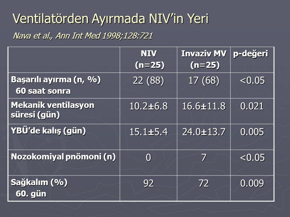 NIV (n=25) (n=25) Invaziv MV (n=25) (n=25) p-değeri Başarılı ayırma (n, %) 60 saat sonra 60 saat sonra 22 (88) 17 (68) <0.05 Mekanik ventilasyon süres