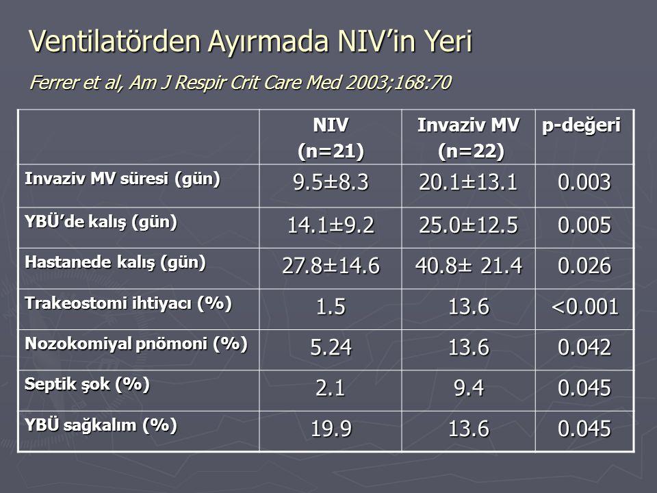 Ventilatörden Ayırmada NIV'in Yeri Ferrer et al, Am J Respir Crit Care Med 2003;168:70 NIV(n=21) Invaziv MV (n=22) (n=22) p-değeri Invaziv MV süresi (