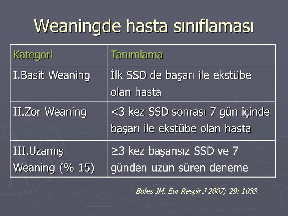 KategoriTanımlama I.Basit Weaning İlk SSD de başarı ile ekstübe olan hasta II.Zor Weaning <3 kez SSD sonrası 7 gün içinde başarı ile ekstübe olan hast