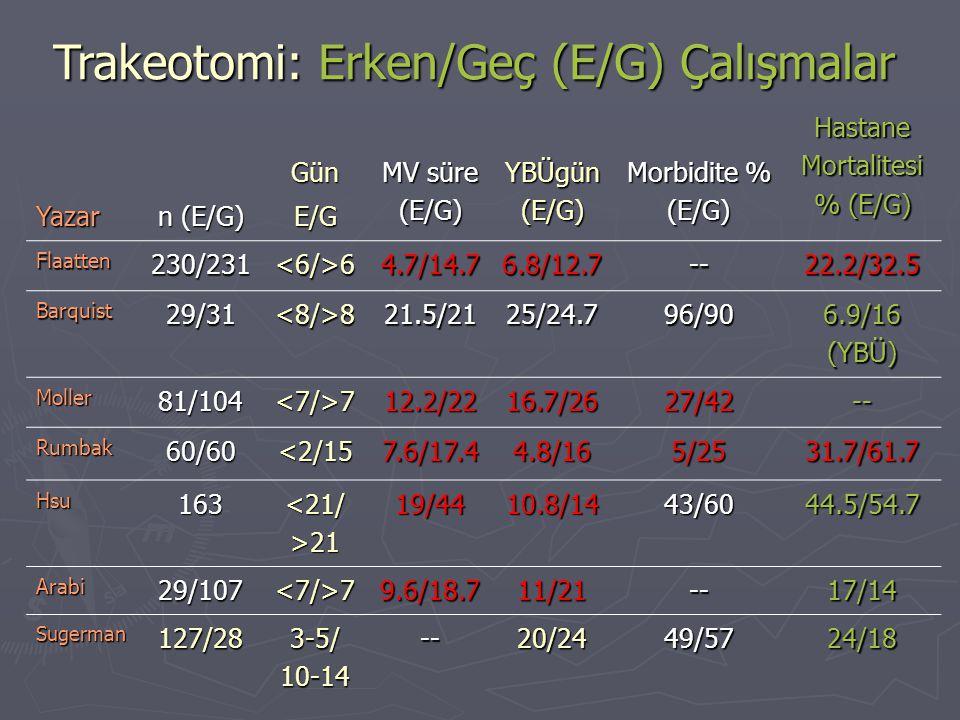 Yazar n (E/G) GünE/G MV süre (E/G) YBÜgün (E/G) Morbidite % (E/G) Hastane Mortalitesi % (E/G) Flaatten230/231<6/>64.7/14.76.8/12.7--22.2/32.5 Barquist