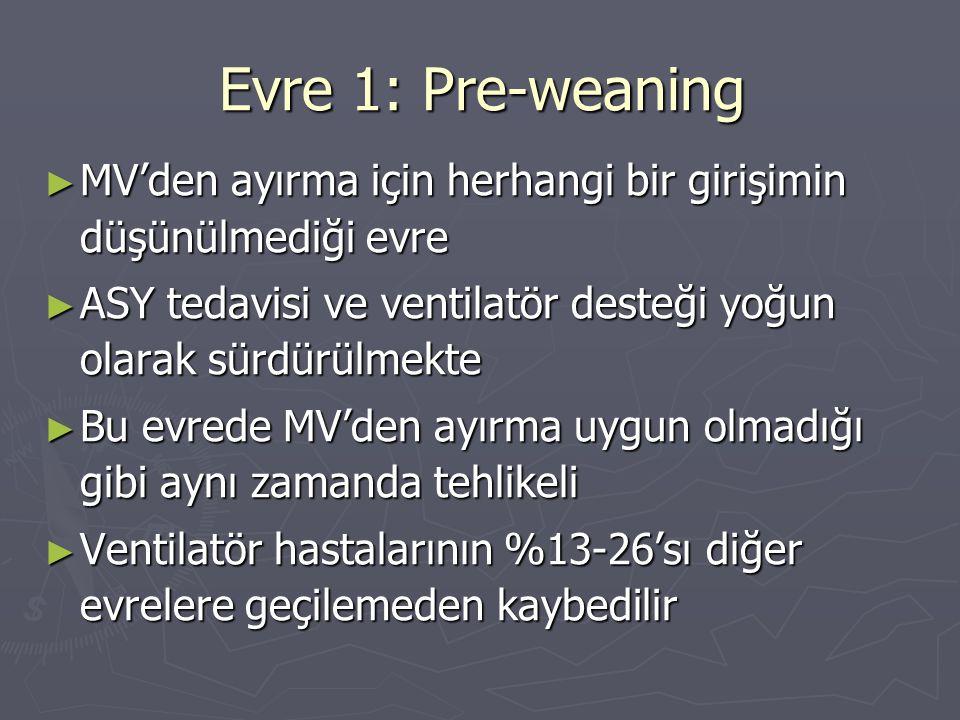 Evre 1: Pre-weaning ► MV'den ayırma için herhangi bir girişimin düşünülmediği evre ► ASY tedavisi ve ventilatör desteği yoğun olarak sürdürülmekte ► B