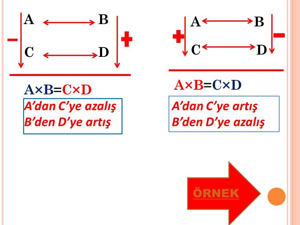 BA CD A'dan C'ye azalış B'den D'ye artış A×B=C×D AB CD A'dan C'ye artış B'den D'ye azalış ÖRNEK