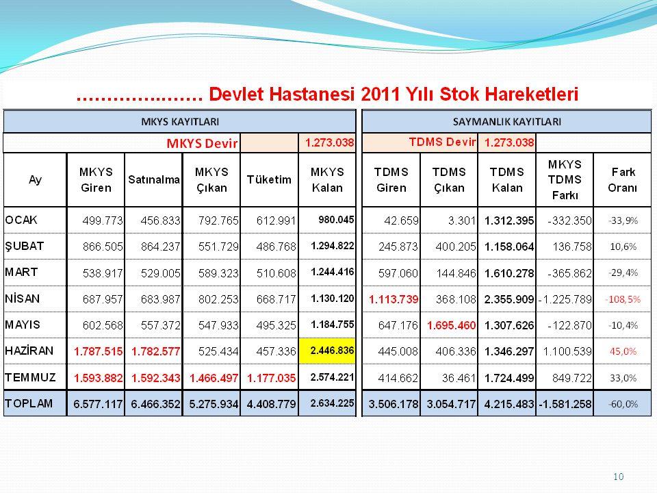 11 Bir Kısım Hastanelerin 2010 - 2011 Yılı İlaç Tüketimleri Kurum Adı 2010 İlaç Tüketimi 2011 İlaç Tüketimi (8 Ay) 2011 Öngörülen Tüketim Azalış Tutarı Azalış Oranı İzmir Tepecik Eğitim ve Araştırma Hastanesi 16.333.4336.403.4439.605.1656.728.26741% İzmir Bozyaka Eğitim ve Araştırma Hastanesi 10.143.4834.317.1446.475.7153.667.76736% Gaziantep 25 Aralık Devlet Hastanesi 3.332.2781.000.5221.500.7831.831.49555% Ankara Türkiye Yüksek İhtisas Eği.Arş.Hst.