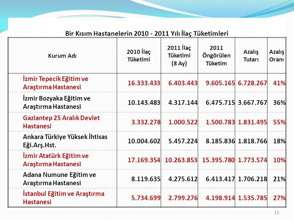 12 Bir Kısım Hastanelerin 2010 - 2011 Yılı Laboratuvar Tüketimleri Kurum Adı 2010 Laboratuvar Tüketimi 2011 Laboratuva r Tüketimi (8 Ay) 2011 Öngörülen Tüketim Azalış Tutarı Azalış Oranı Ankara Numune Eğitim ve Araştırma Hastanesi13.771.5737.008.99910.513.4993.258.07524% Ankara Atatürk Eğitim ve Araştırma Hastanesi9.571.3875.026.7627.540.1442.031.24421% Aydın Devlet Hastanesi3.094.596808.1151.212.1731.882.42361% Ankara Türkiye Yüksek İhtisas Eğ.Arş.Hst.4.274.1751.803.0552.704.5821.569.59237% Diyarbakır Kadın Doğum ve Çocuk Hast.