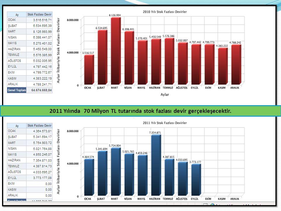 5 UYGULAMA SONUÇLARI 2011 Yılında 70 Milyon TL tutarında stok fazlası devir gerçekleşecektir.
