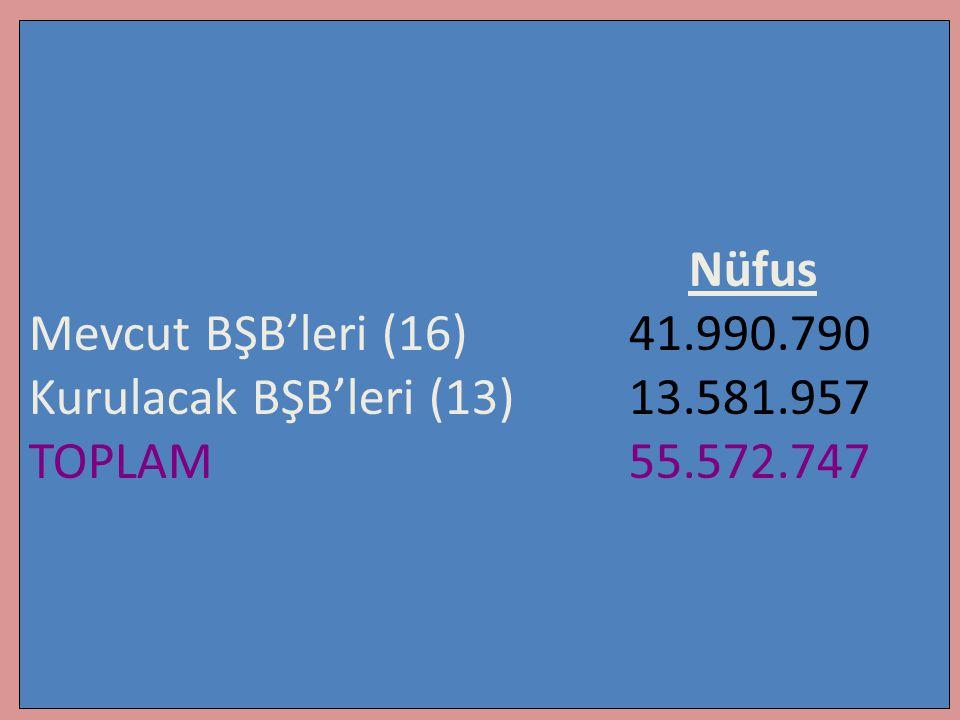Nüfus Mevcut BŞB'leri (16) 41.990.790 Kurulacak BŞB'leri (13) 13.581.957 TOPLAM 55.572.747