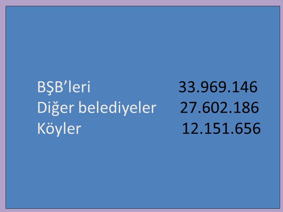 BŞB'leri 33.969.146 Diğer belediyeler 27.602.186 Köyler 12.151.656