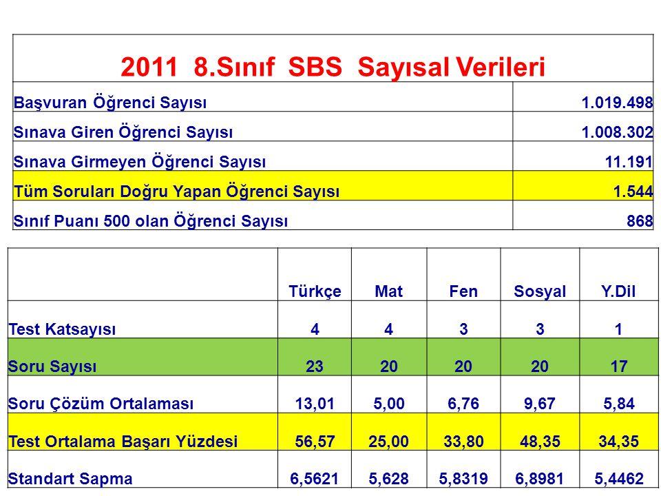 2011 8.Sınıf SBS Sayısal Verileri Başvuran Öğrenci Sayısı1.019.498 Sınava Giren Öğrenci Sayısı1.008.302 Sınava Girmeyen Öğrenci Sayısı11.191 Tüm Sorul