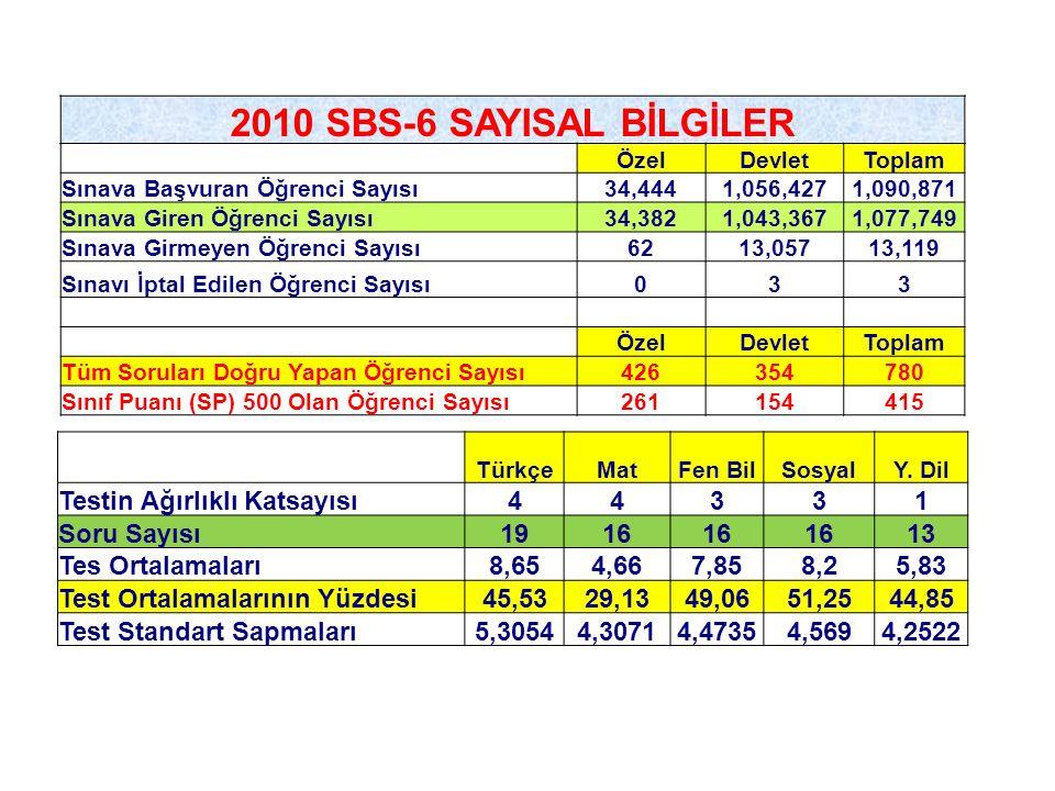2010 SBS-6 SAYISAL BİLGİLER ÖzelDevletToplam Sınava Başvuran Öğrenci Sayısı34,4441,056,4271,090,871 Sınava Giren Öğrenci Sayısı34,3821,043,3671,077,74