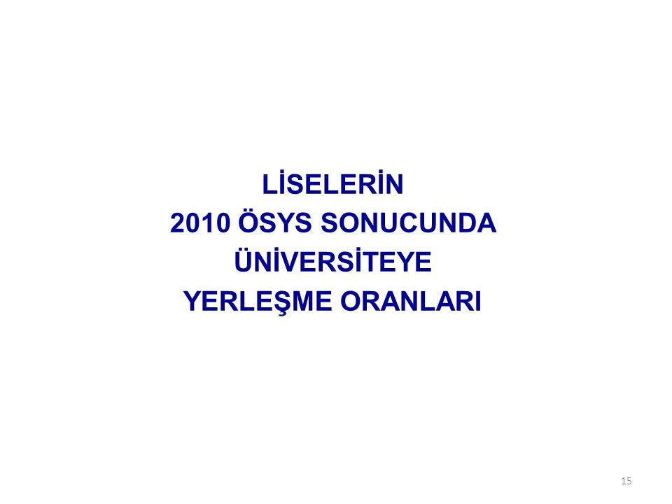 LİSELERİN 2010 ÖSYS SONUCUNDA ÜNİVERSİTEYE YERLEŞME ORANLARI 15
