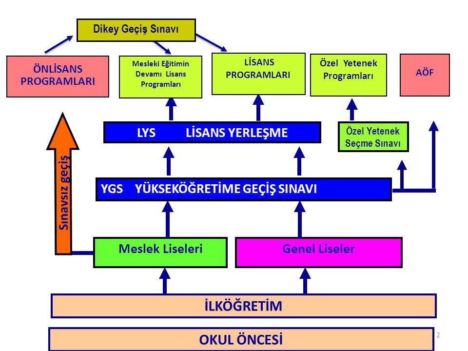 53 İLKÖĞRETİM FEN VE TEKNOLOJİ DERSİ ÖĞRETİM PROGRAMI 6.SINIF7.SINIF8.SINIF ÖĞRENME ALANLARI ÜNİTELER CANLILAR VE HAYAT 1.Canlılarda Üreme,Büyüme ve Gelişme 1.Vücudumuzda Sistemler 1.Hücre Bölünmesi ve Kalıtım 5.Vücudumuzda Sistemler6.