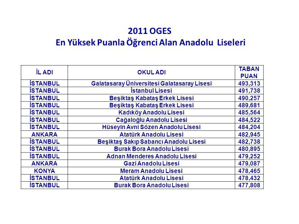 2011 OGES En Yüksek Puanla Öğrenci Alan Anadolu Liseleri İL ADIOKUL ADI TABAN PUAN İSTANBULGalatasaray Üniversitesi Galatasaray Lisesi493,313 İSTANBUL