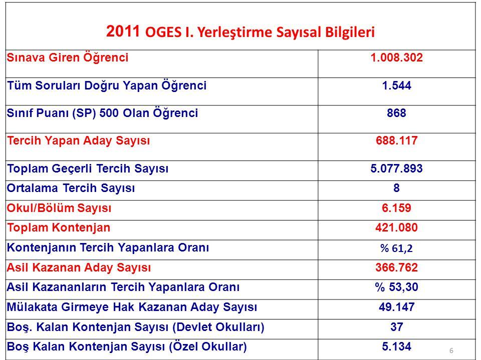 2011 OGES I. Yerleştirme Sayısal Bilgileri Sınava Giren Öğrenci1.008.302 Tüm Soruları Doğru Yapan Öğrenci1.544 Sınıf Puanı (SP) 500 Olan Öğrenci868 Te