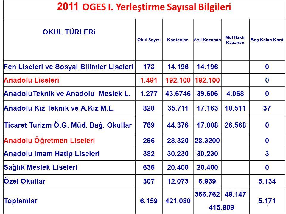 2011 OGES En Yüksek Puanla Öğrenci Alan Fen Liseleri İL ADIOKUL ADI TABAN PUAN ANKARAAnkara Fen Lisesi492,381 İZMİRİzmir Fen Lisesi491,285 İSTANBULİstanbul Atatürk Fen Lisesi490,014 AYDINAydın Fen Lisesi489,706 KONYAKonya- Meram Fen Lisesi488,680 KAYSERİKayseri Fen Lisesi487,095 ADANAAdana Fen Lisesi486,389 MANİSAHalil Kale Fen Lisesi486,319 İZMİRBuca Fen Lisesi486,035 DENİZLİDenizli Erbakır Fen Lisesi485,997 BURSABursa Ali Osman Sönmez Fen Lisesi485,045 ANTALYAYusuf Ziya Öner Fen Lisesi484,271 MANİSAManisa Fen Lisesi484,092 ESKİŞEHİREskişehir Fatih Fen Lisesi484,084 SAMSUNSamsun Garip Zeycan Yıldırım Fen Lisesi483,169 MERSİNMersin Fen Lisesi483,015 BALIKESİRT.C Ziraat Bankası Balıkesir Fen Lisesi482,932