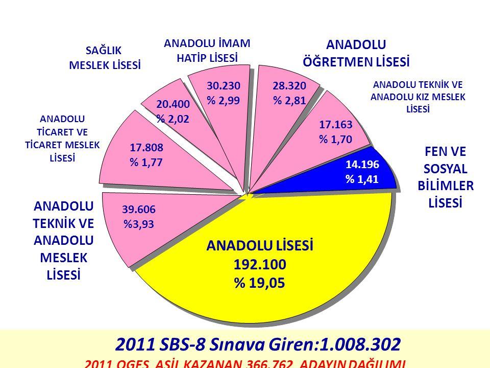2011 OGES En Yüksek Puanla Öğrenci Alan Anadolu Liseleri İL ADIOKUL ADI TABAN PUAN İSTANBULGalatasaray Üniversitesi Galatasaray Lisesi493,313 İSTANBULİstanbul Lisesi491,738 İSTANBULBeşiktaş Kabataş Erkek Lisesi490,257 İSTANBULBeşiktaş Kabataş Erkek Lisesi489,681 İSTANBULKadıköy Anadolu Lisesi485,564 İSTANBULCağaloğlu Anadolu Lisesi484,522 İSTANBULHüseyin Avni Sözen Anadolu Lisesi484,204 ANKARAAtatürk Anadolu Lisesi482,945 İSTANBULBeşiktaş Sakıp Sabancı Anadolu Lisesi482,738 İSTANBULBurak Bora Anadolu Lisesi480,895 İSTANBULAdnan Menderes Anadolu Lisesi479,252 ANKARAGazi Anadolu Lisesi479,087 KONYAMeram Anadolu Lisesi478,465 İSTANBULAtatürk Anadolu Lisesi478,432 İSTANBULBurak Bora Anadolu Lisesi477,808