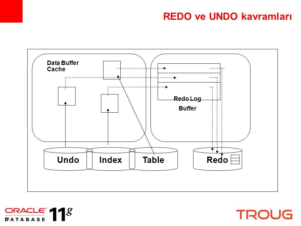 18 REDO ve UNDO kavramları Redo Log Buffer Data Buffer Cache UndoIndexTableRedo