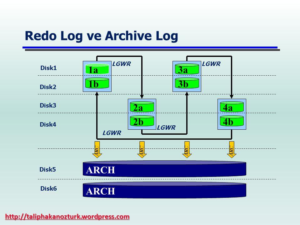 Redo Log ve Archive Log 1a 1b ARCH Disk1 Disk5 2a 2b 3a 3b 4a 4b Disk2 Disk3 Disk4 ARCH Disk6 LGWR ARC http://taliphakanozturk.wordpress.com