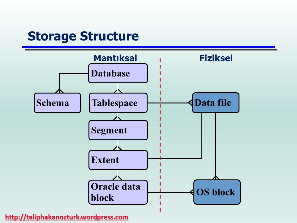 Storage Structure Database MantıksalFiziksel Tablespace Data file OS block Segment Extent Oracle data block Schema http://taliphakanozturk.wordpress.com