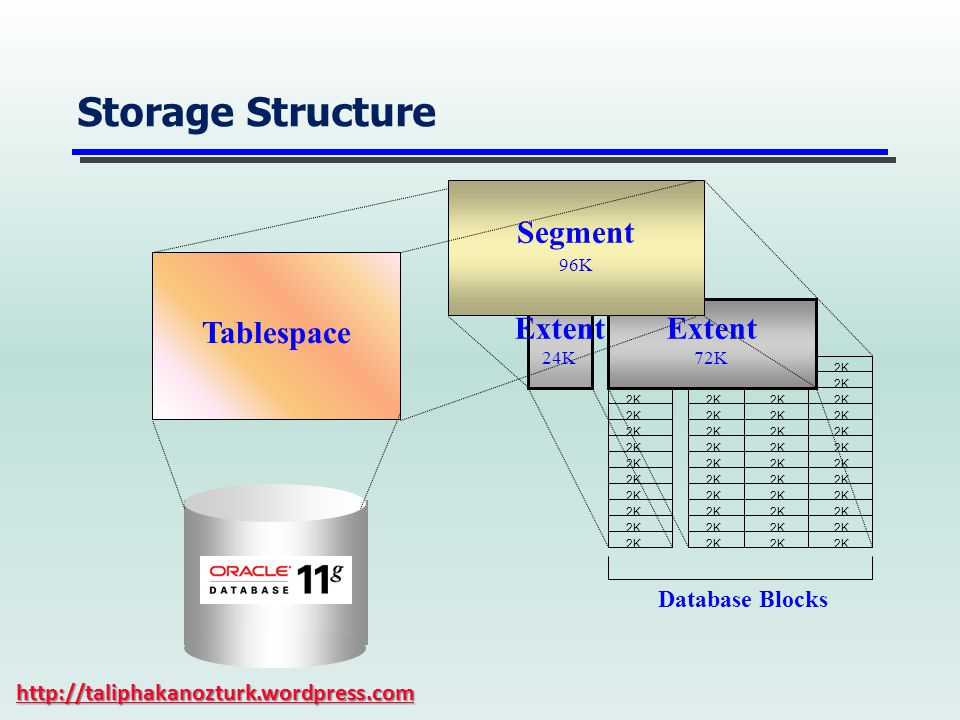 Storage Structure Extent 24K 2K Extent 72K Segment 96K Database Blocks Tablespace http://taliphakanozturk.wordpress.com