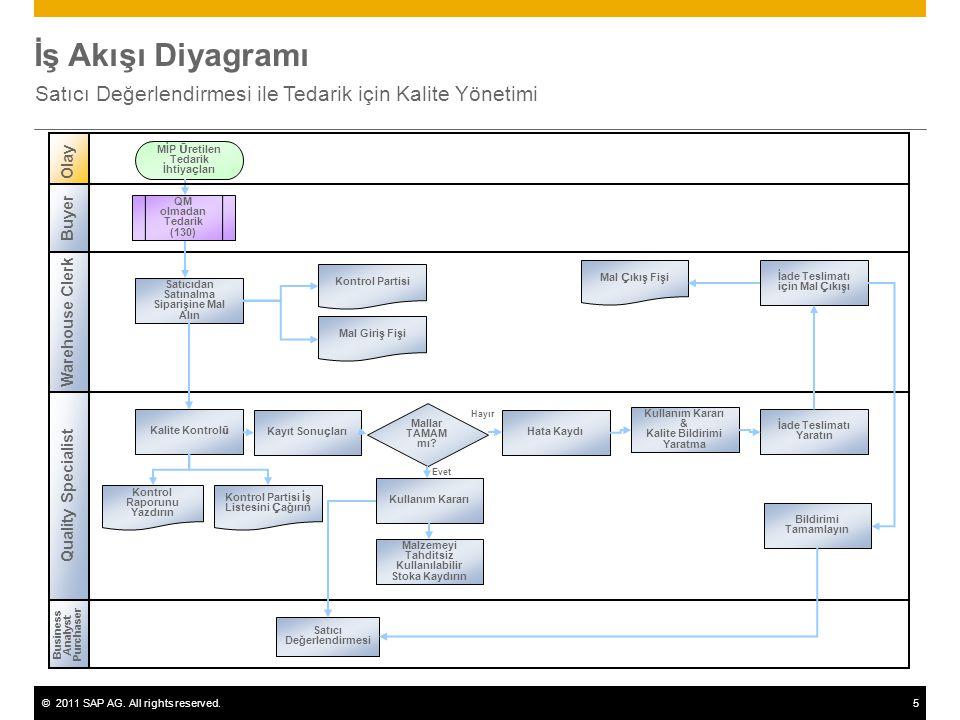 ©2011 SAP AG. All rights reserved.5 İş Akışı Diyagramı Satıcı Değerlendirmesi ile Tedarik için Kalite Yönetimi Olay Business Analyst Purchaser Satıcıd