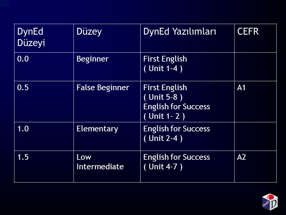 DynEd Düzeyi DüzeyDynEd YazılımlarıCEFR 0.0BeginnerFirst English ( Unit 1-4 ) 0.5False BeginnerFirst English ( Unit 5-8 ) English for Success ( Unit 1- 2 ) A1 1.0ElementaryEnglish for Success ( Unit 2-4 ) 1.5Low Intermediate English for Success ( Unit 4-7 ) A2