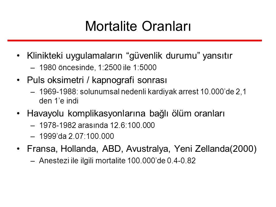 """Mortalite Oranları Klinikteki uygulamaların """"güvenlik durumu"""" yansıtır –1980 öncesinde, 1:2500 ile 1:5000 Puls oksimetri / kapnografi sonrası –1969-19"""