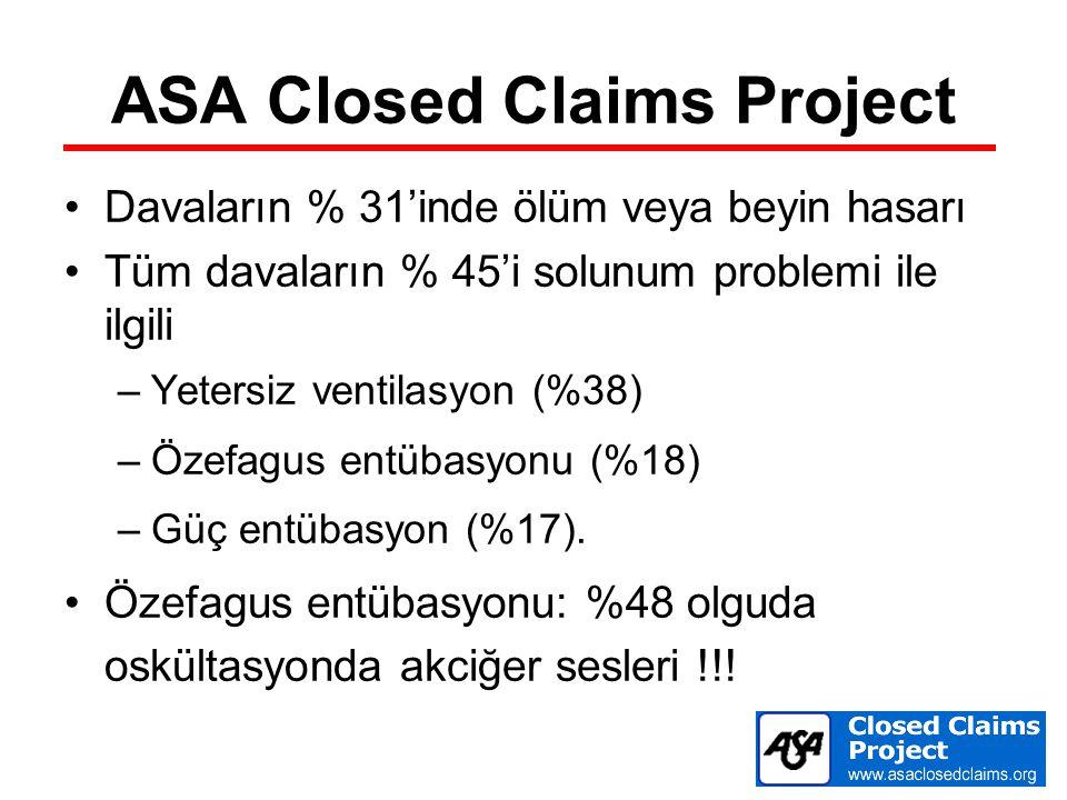 ASA Closed Claims Project Davaların % 31'inde ölüm veya beyin hasarı Tüm davaların % 45'i solunum problemi ile ilgili –Yetersiz ventilasyon (%38) –Öze