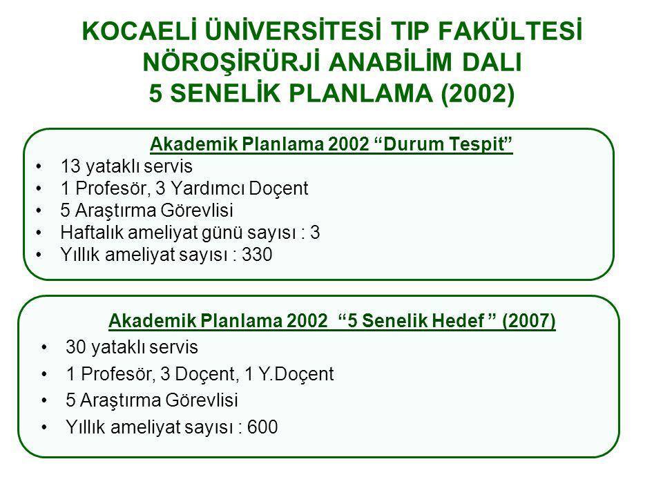 KOCAELİ ÜNİVERSİTESİ TIP FAKÜLTESİ NÖROŞİRÜRJİ ANABİLİM DALI 5 SENELİK PLANLAMA (2002) 2007 Varılan Sonuç (30 yataklı servis) 18 yataklı servis (1 Profesör, 3 Doçent, 1 Y.Doçent) 1 Profesör, 2 Doçent, 2 Y.Doçent (5 Araştırma Görevlisi) 5 Araştırma Görevlisi (Yıllık ameliyat sayısı : 600) Yıllık ameliyat sayısı : 709 Akademik Planlama 2002 5 Senelik Hedef (2007) 30 yataklı servis 1 Profesör, 3 Doçent, 1 Y.Doçent 5 Araştırma Görevlisi Yıllık ameliyat sayısı : 600