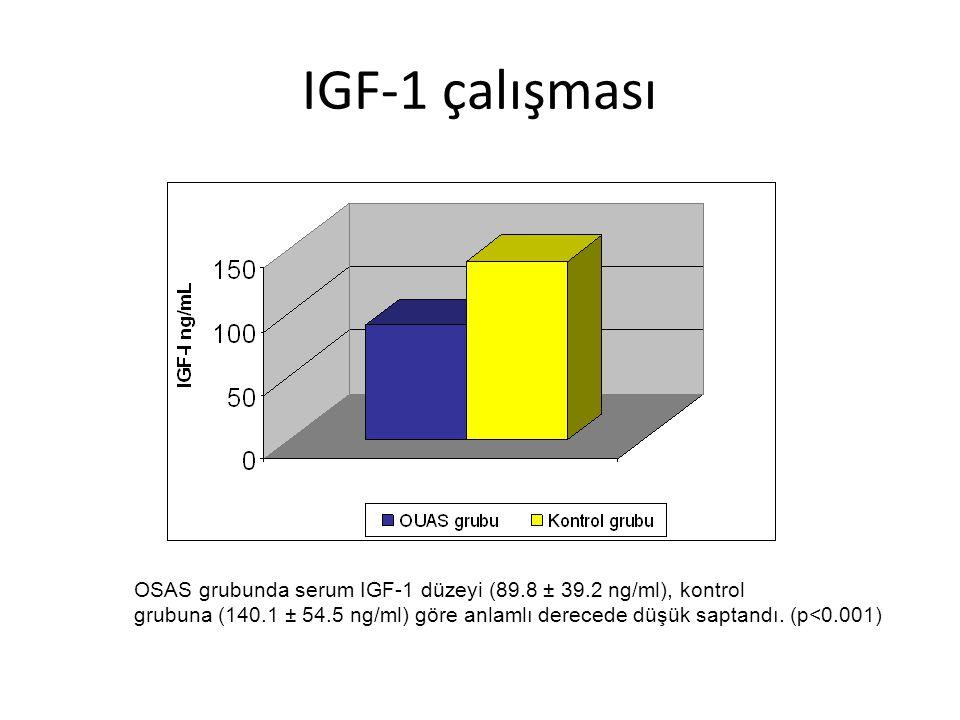 IGF-1 çalışması OSAS grubunda serum IGF-1 düzeyi (89.8 ± 39.2 ng/ml), kontrol grubuna (140.1 ± 54.5 ng/ml) göre anlamlı derecede düşük saptandı. (p<0.