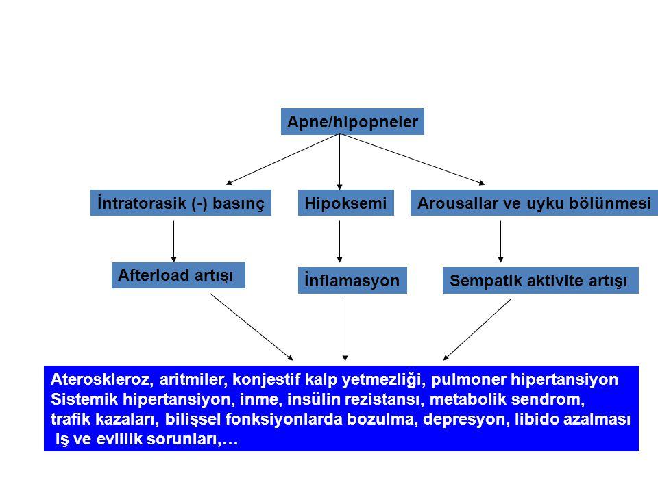 TEDAVİDE AMAÇ 1) Semptomları azalmak, 2) Medikal komplikasyonları (Hipertansiyon, MI, stroke, erken ölüm, vs) önlemek, 3) Kaza yapma riskini azaltmak ve 4) Yaşam kalitesini artırmaktır.
