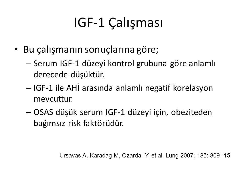 IGF-1 Çalışması Bu çalışmanın sonuçlarına göre; – Serum IGF-1 düzeyi kontrol grubuna göre anlamlı derecede düşüktür. – IGF-1 ile AHİ arasında anlamlı
