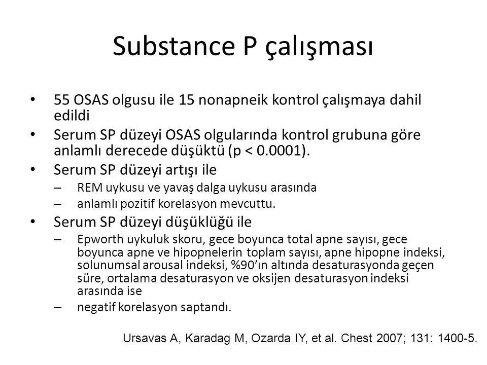 Substance P çalışması 55 OSAS olgusu ile 15 nonapneik kontrol çalışmaya dahil edildi Serum SP düzeyi OSAS olgularında kontrol grubuna göre anlamlı der