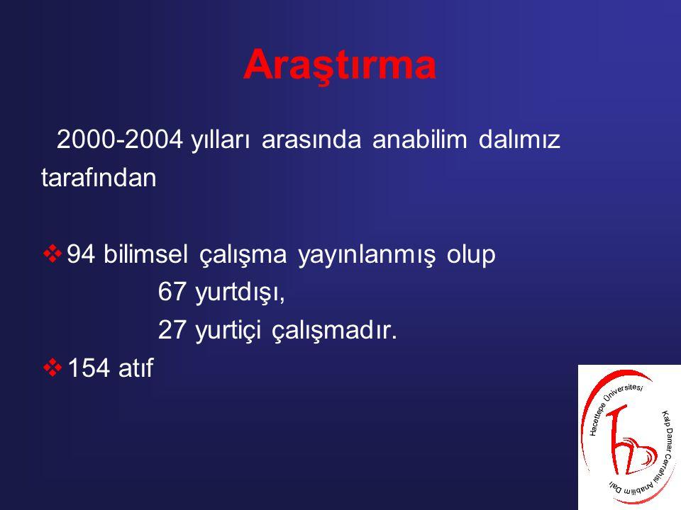 Araştırma 2000-2004 yılları arasında anabilim dalımız tarafından  94 bilimsel çalışma yayınlanmış olup 67 yurtdışı, 27 yurtiçi çalışmadır.  154 atıf