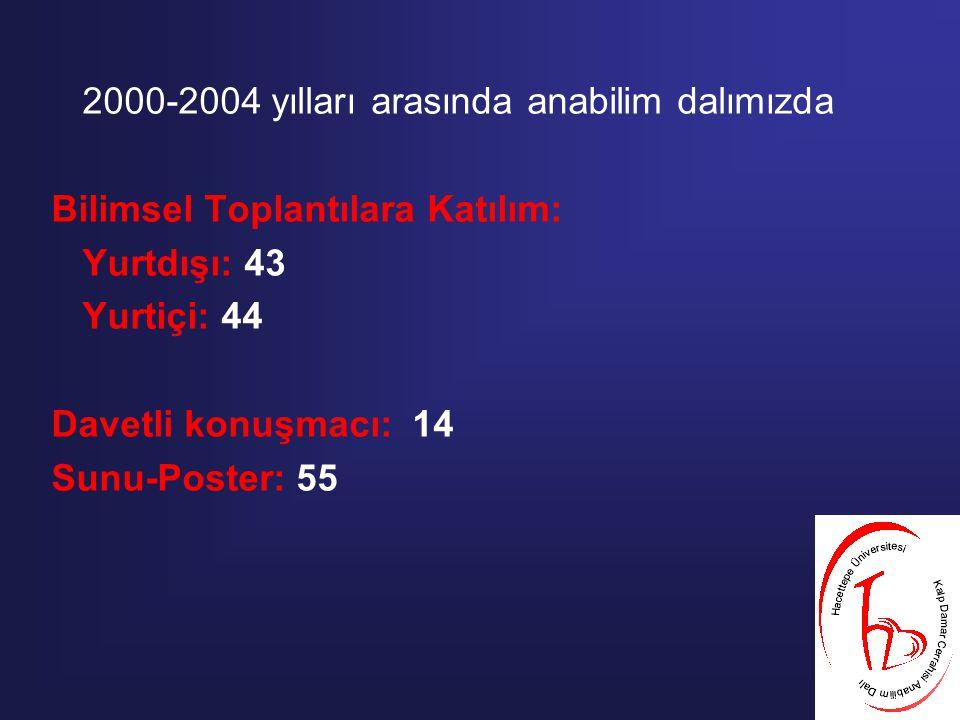 2000-2004 yılları arasında anabilim dalımızda Bilimsel Toplantılara Katılım: Yurtdışı: 43 Yurtiçi: 44 Davetli konuşmacı: 14 Sunu-Poster: 55