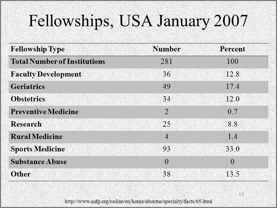 Fellowships, USA January 2007 15 http://www.aafp.org/online/en/home/aboutus/specialty/facts/65.html Fellowship TypeNumberPercent Total Number of Institutions281100 Faculty Development3612.8 Geriatrics4917.4 Obstetrics3412.0 Preventive Medicine20.7 Research258.8 Rural Medicine41.4 Sports Medicine9333.0 Substance Abuse00 Other3813.5