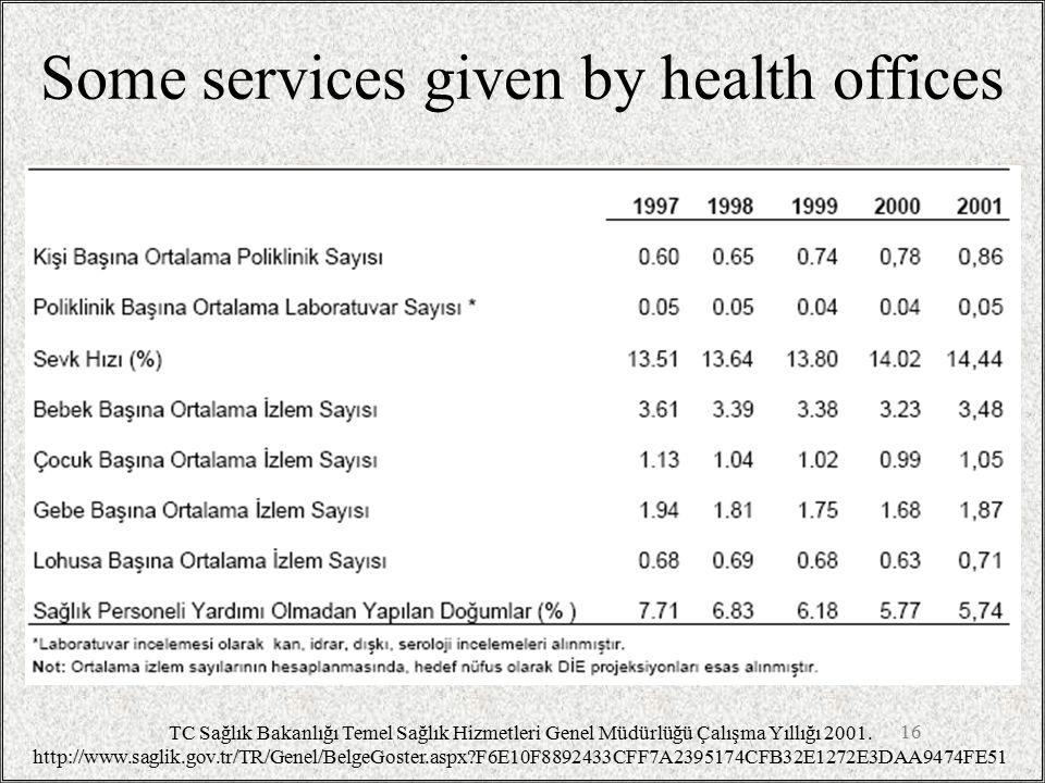 Some services given by health offices 16 TC Sağlık Bakanlığı Temel Sağlık Hizmetleri Genel Müdürlüğü Çalışma Yıllığı 2001. http://www.saglik.gov.tr/TR